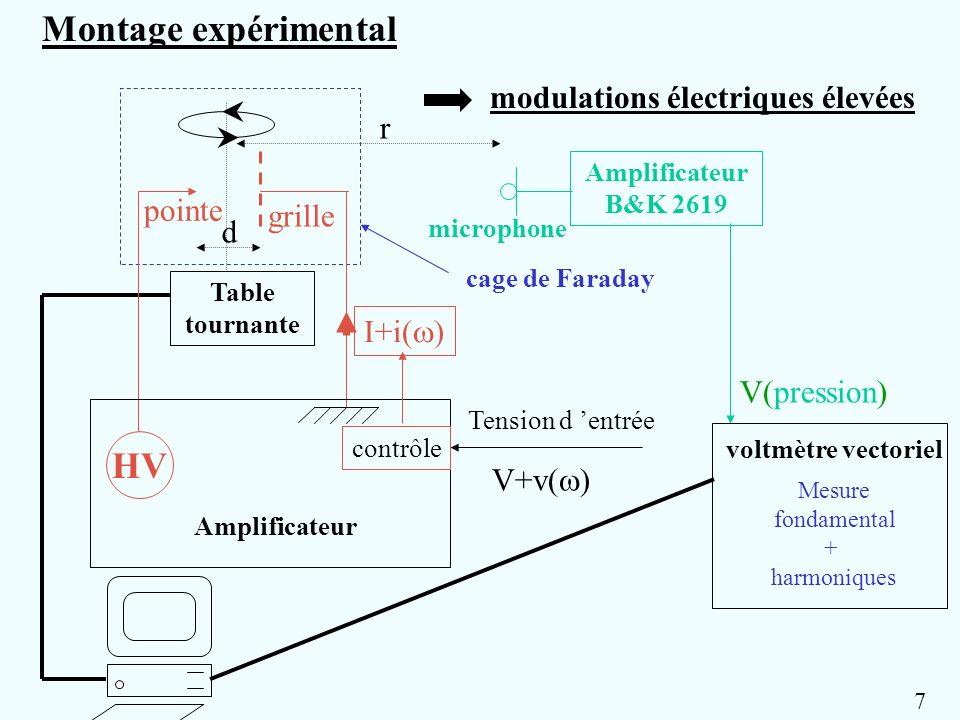 Montage expérimental HV modulations électriques élevées r pointe