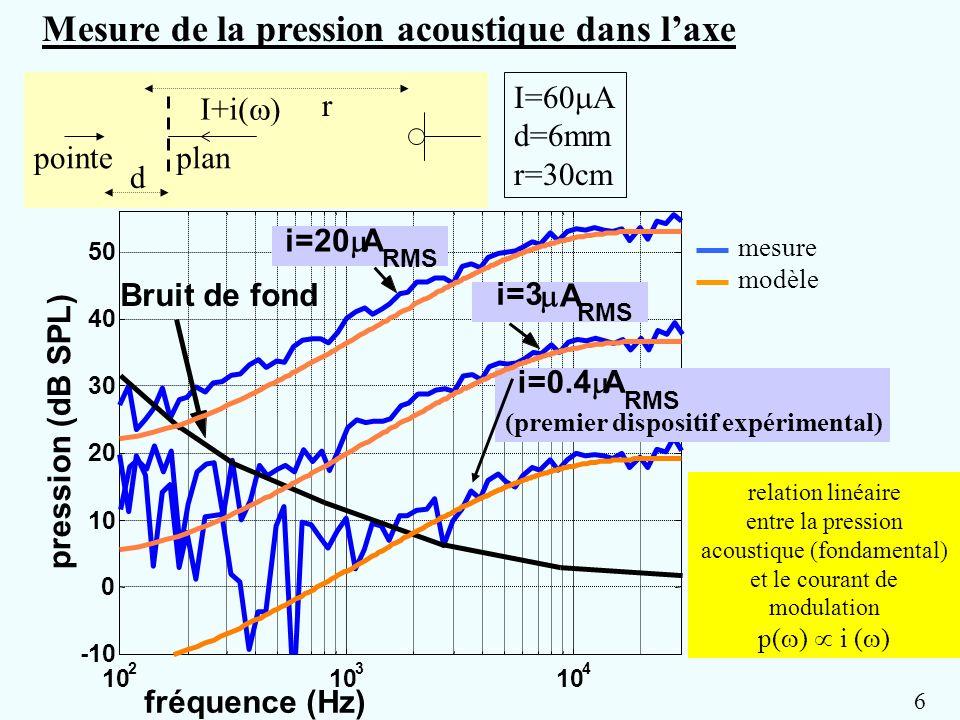 entre la pression acoustique (fondamental) et le courant de modulation