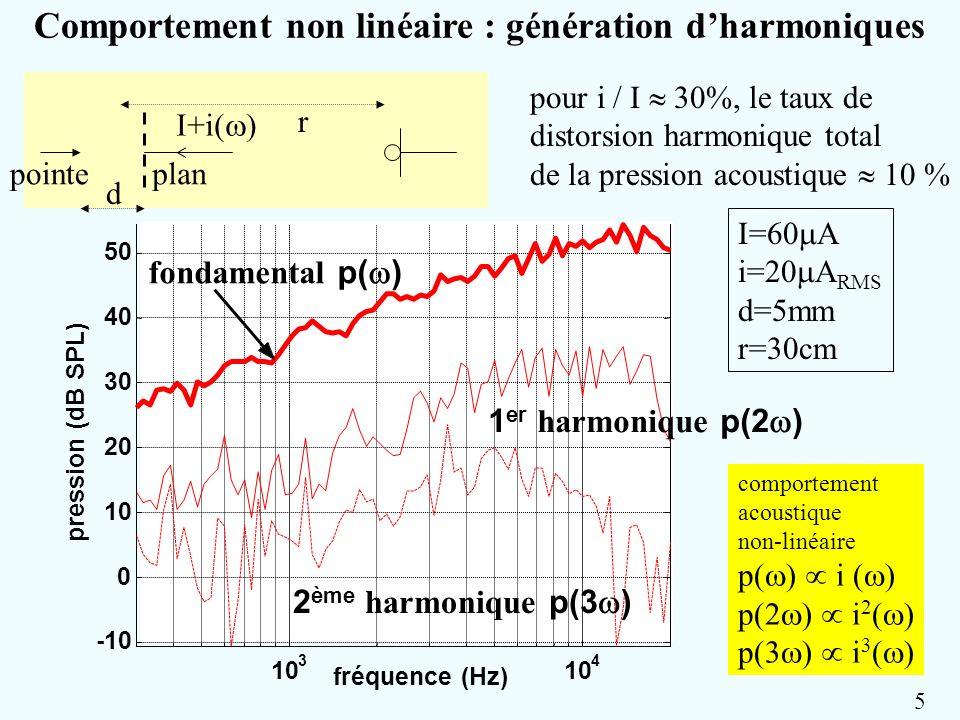 Comportement non linéaire : génération d'harmoniques