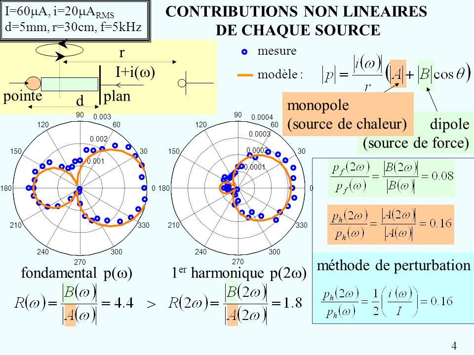 CONTRIBUTIONS NON LINEAIRES DE CHAQUE SOURCE