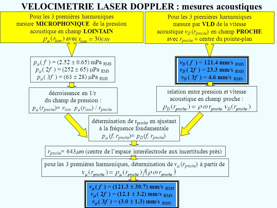 VELOCIMETRIE LASER DOPPLER : mesures acoustiques