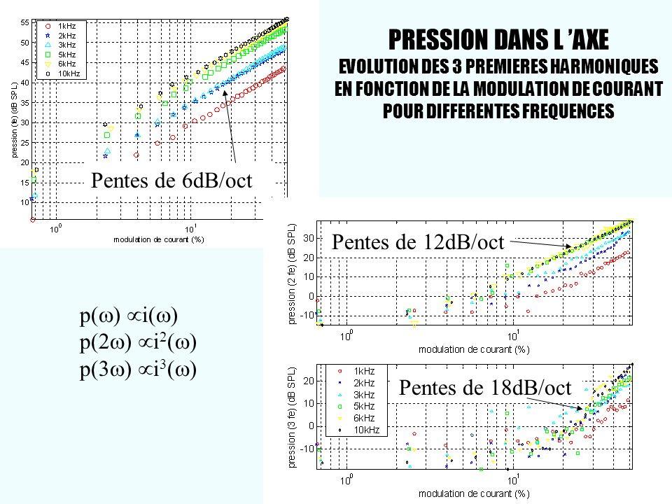 PRESSION DANS L 'AXE EVOLUTION DES 3 PREMIERES HARMONIQUES EN FONCTION DE LA MODULATION DE COURANT POUR DIFFERENTES FREQUENCES