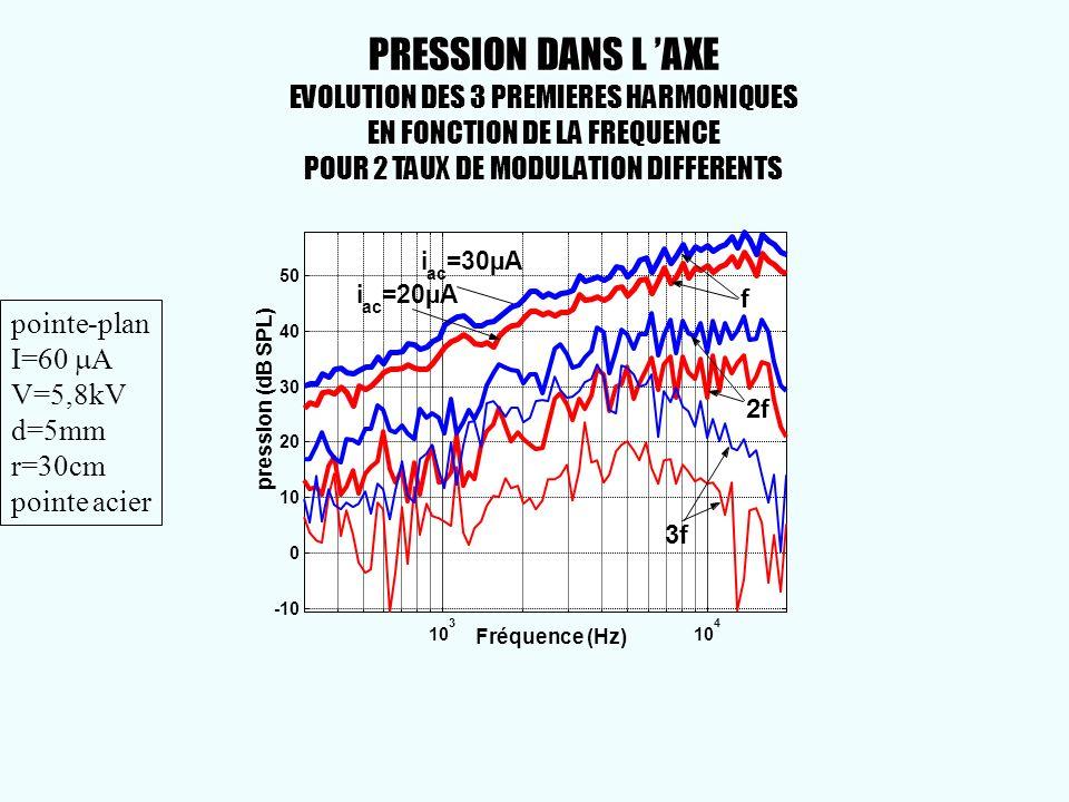 PRESSION DANS L 'AXE EVOLUTION DES 3 PREMIERES HARMONIQUES EN FONCTION DE LA FREQUENCE POUR 2 TAUX DE MODULATION DIFFERENTS