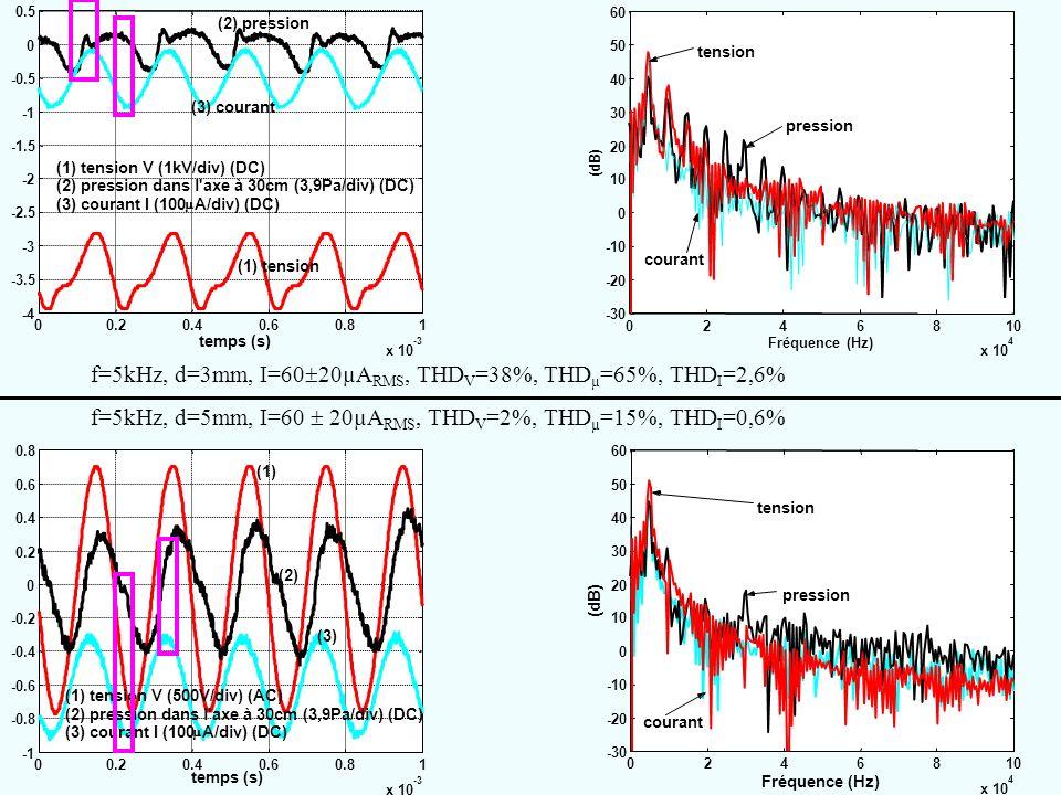 f=5kHz, d=3mm, I=6020µARMS, THDV=38%, THDµ=65%, THDI=2,6%