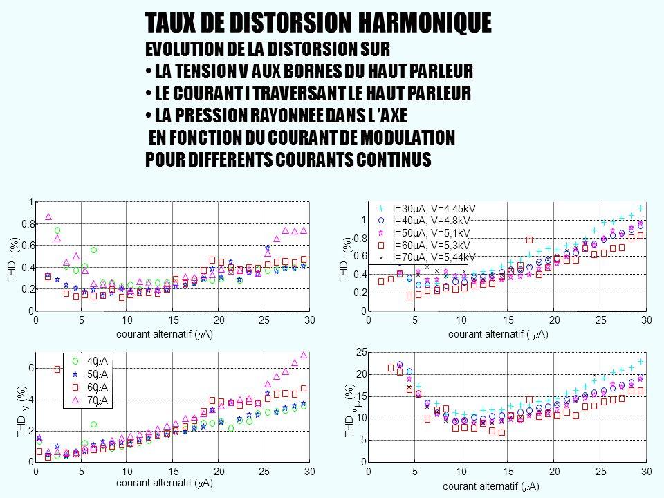 TAUX DE DISTORSION HARMONIQUE EVOLUTION DE LA DISTORSION SUR • LA TENSION V AUX BORNES DU HAUT PARLEUR • LE COURANT I TRAVERSANT LE HAUT PARLEUR • LA PRESSION RAYONNEE DANS L 'AXE EN FONCTION DU COURANT DE MODULATION POUR DIFFERENTS COURANTS CONTINUS