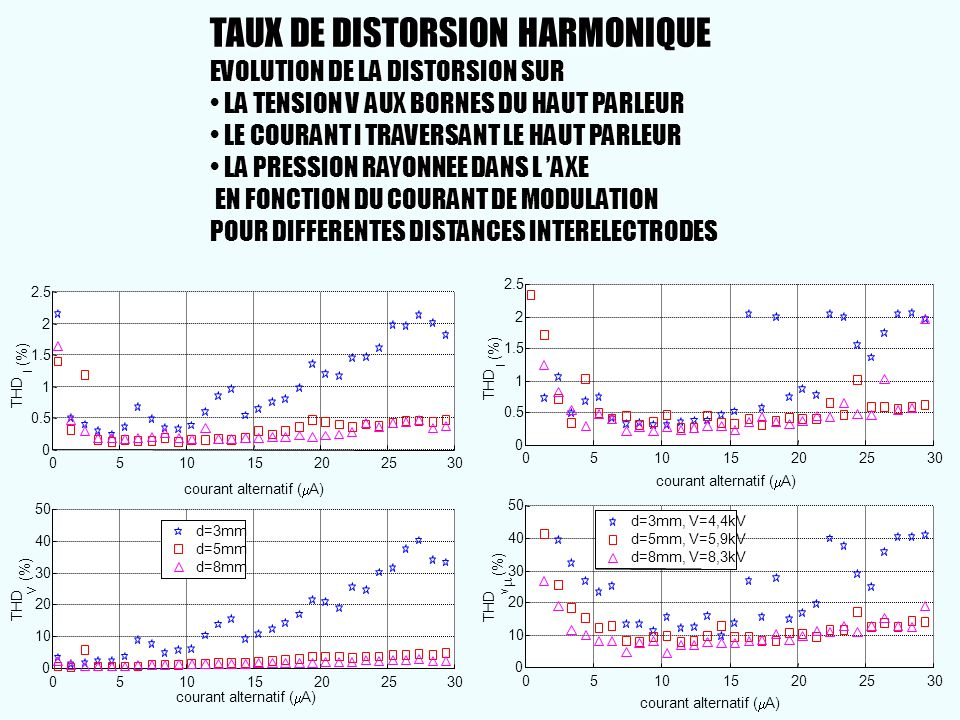 TAUX DE DISTORSION HARMONIQUE EVOLUTION DE LA DISTORSION SUR • LA TENSION V AUX BORNES DU HAUT PARLEUR • LE COURANT I TRAVERSANT LE HAUT PARLEUR • LA PRESSION RAYONNEE DANS L 'AXE EN FONCTION DU COURANT DE MODULATION POUR DIFFERENTES DISTANCES INTERELECTRODES