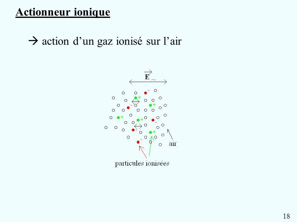  action d'un gaz ionisé sur l'air