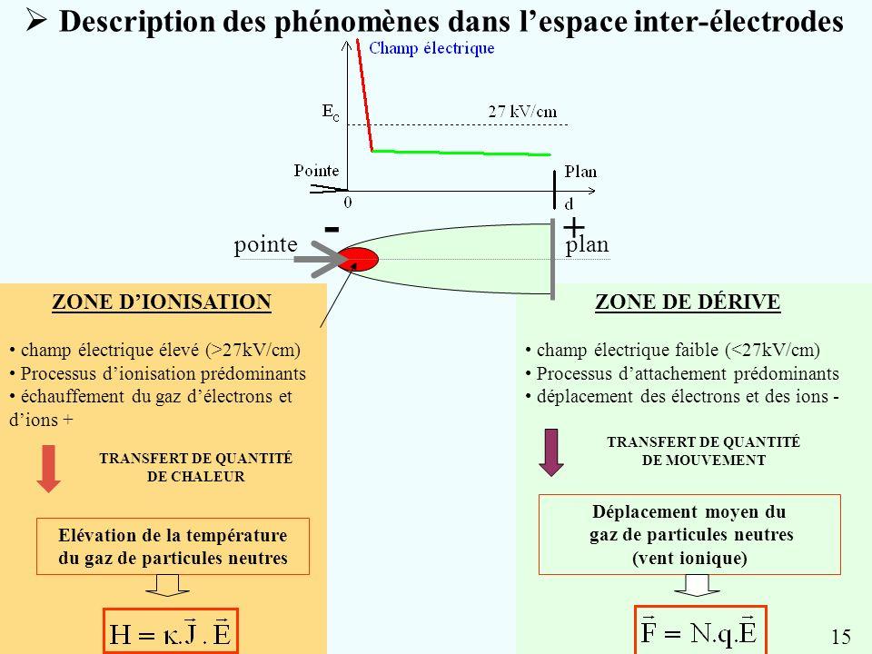 TRANSFERT DE QUANTITÉ DE MOUVEMENT gaz de particules neutres