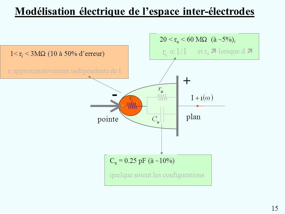 - + Modélisation électrique de l'espace inter-électrodes plan pointe