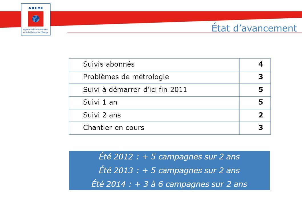 État d'avancement Été 2012 : + 5 campagnes sur 2 ans