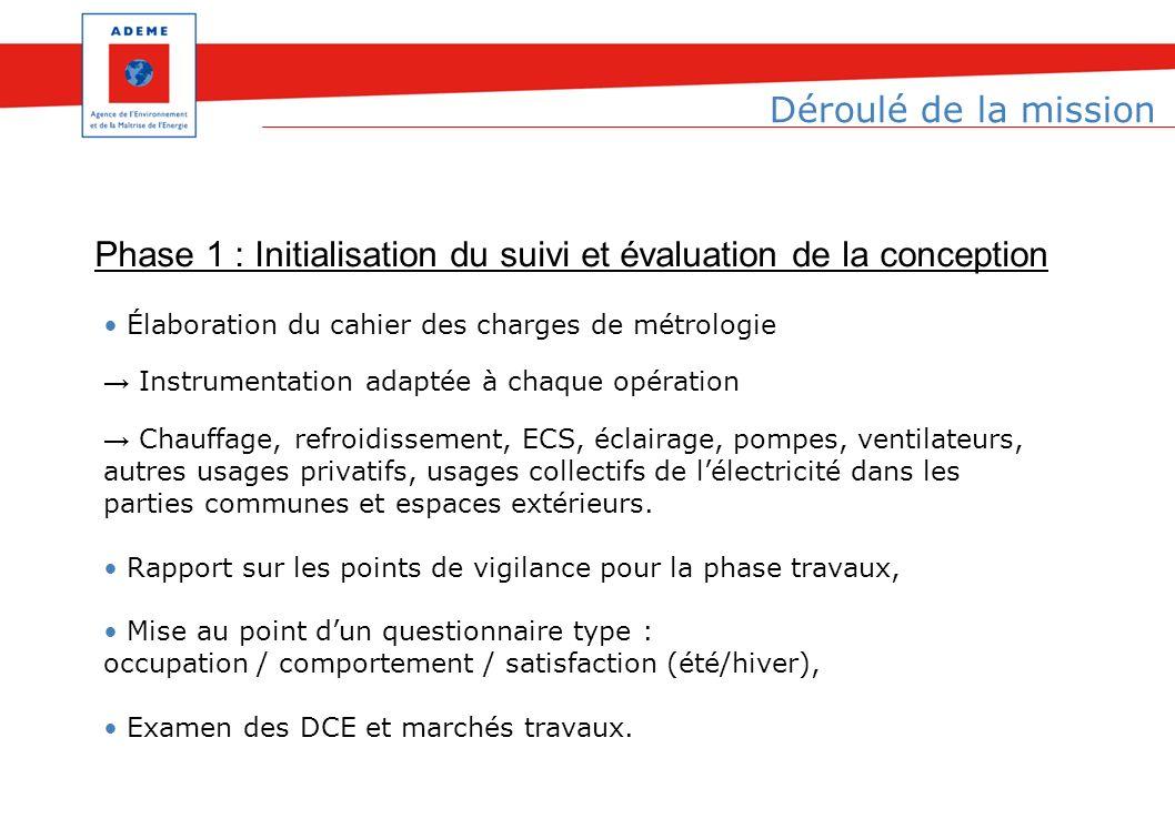 Phase 1 : Initialisation du suivi et évaluation de la conception