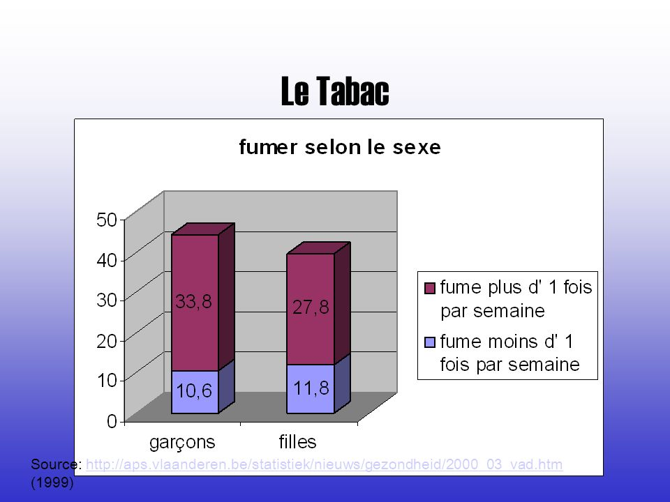 Le Tabac Source: http://aps.vlaanderen.be/statistiek/nieuws/gezondheid/2000_03_vad.htm (1999)