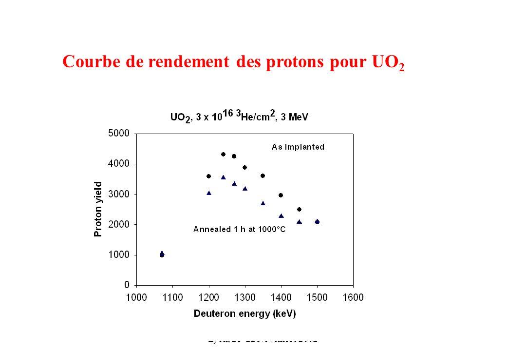 Courbe de rendement des protons pour UO2