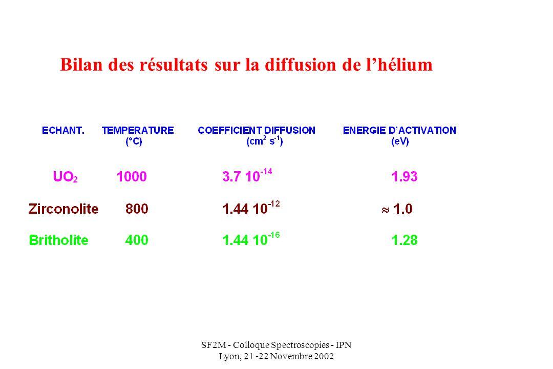 Bilan des résultats sur la diffusion de l'hélium