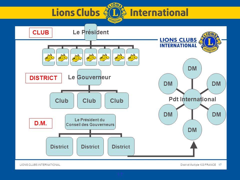 CLUB DISTRICT D.M. NOS CLUBS S AGREGENT AUTOUR DES DISTRICTS