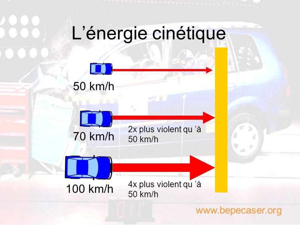 L'énergie cinétique 50 km/h 70 km/h 100 km/h www.bepecaser.org