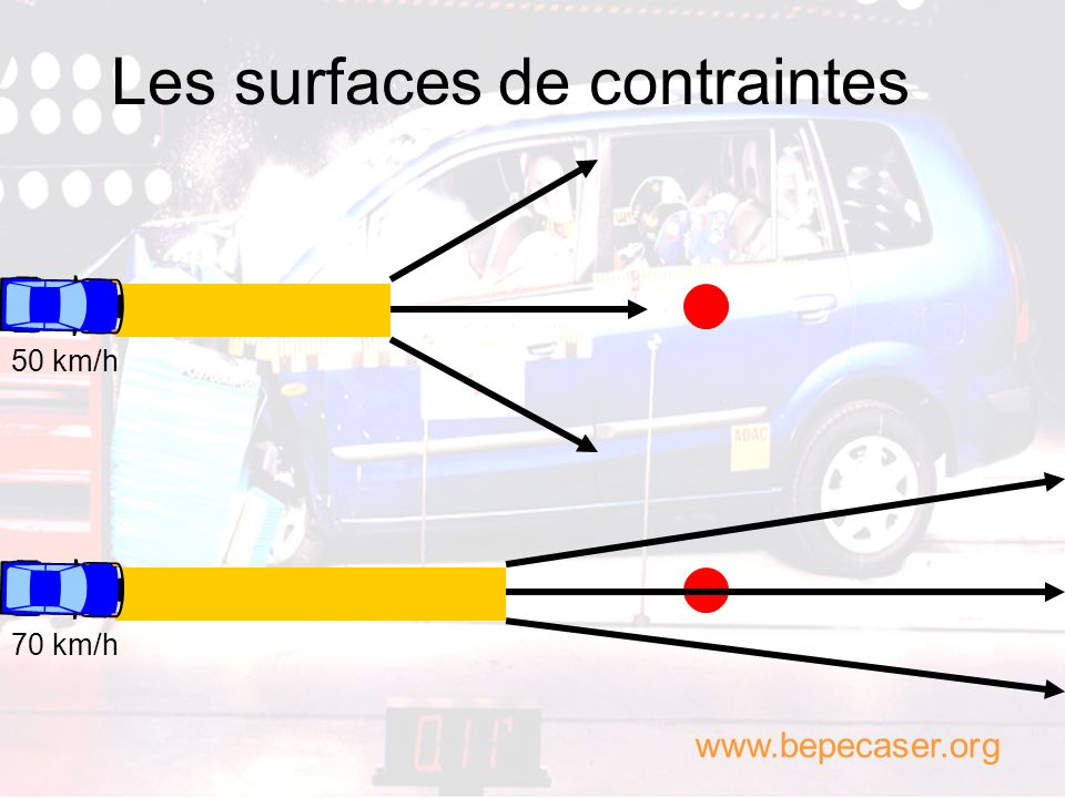 Les surfaces de contraintes