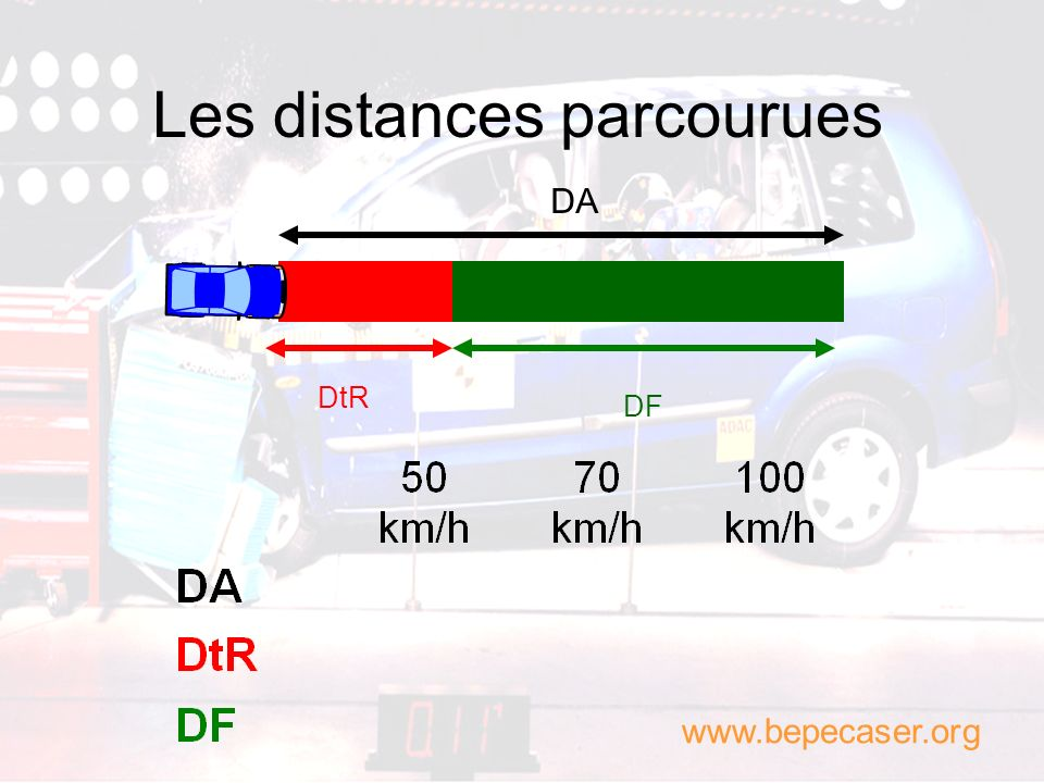 Les distances parcourues