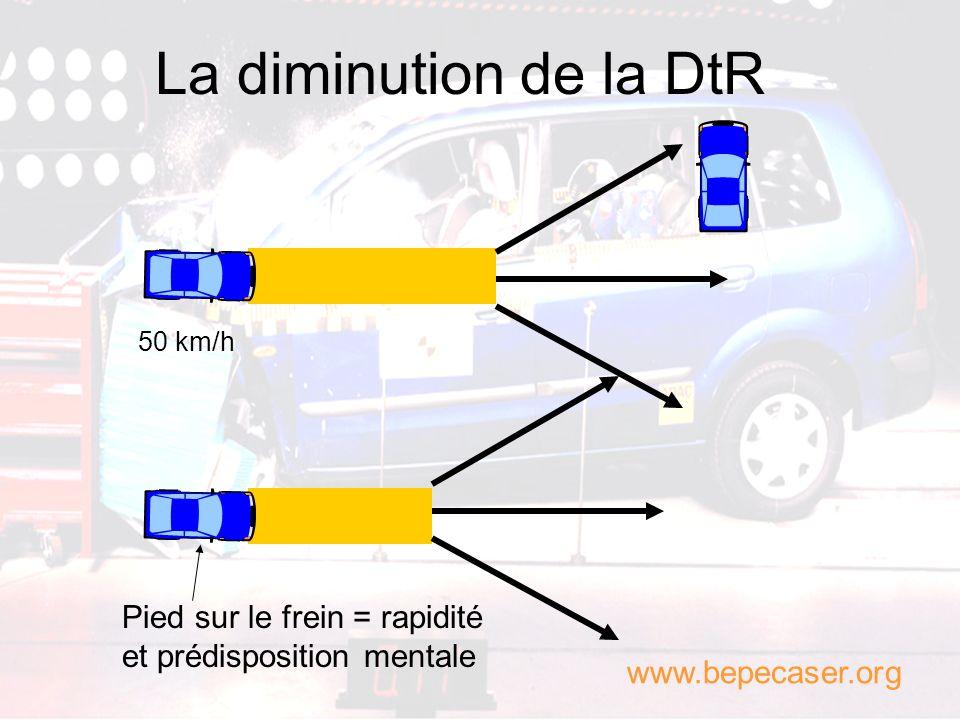 La diminution de la DtR 50 km/h. Pied sur le frein = rapidité et prédisposition mentale.