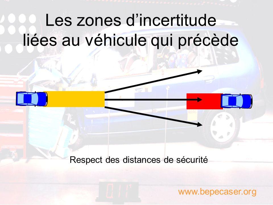 Les zones d'incertitude liées au véhicule qui précède
