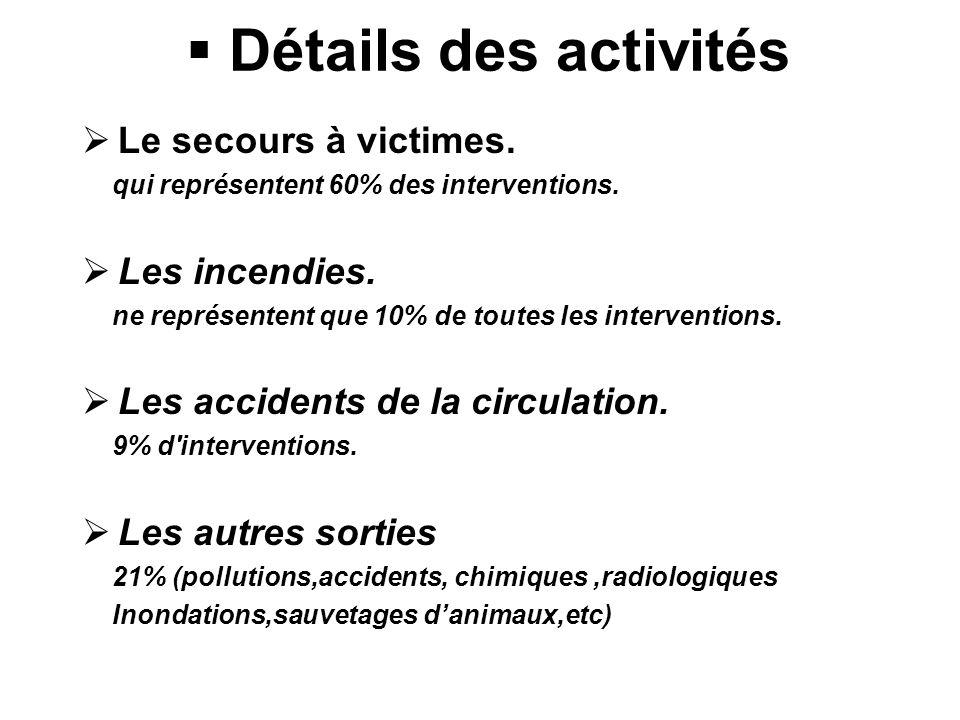 Détails des activités Le secours à victimes. Les incendies.