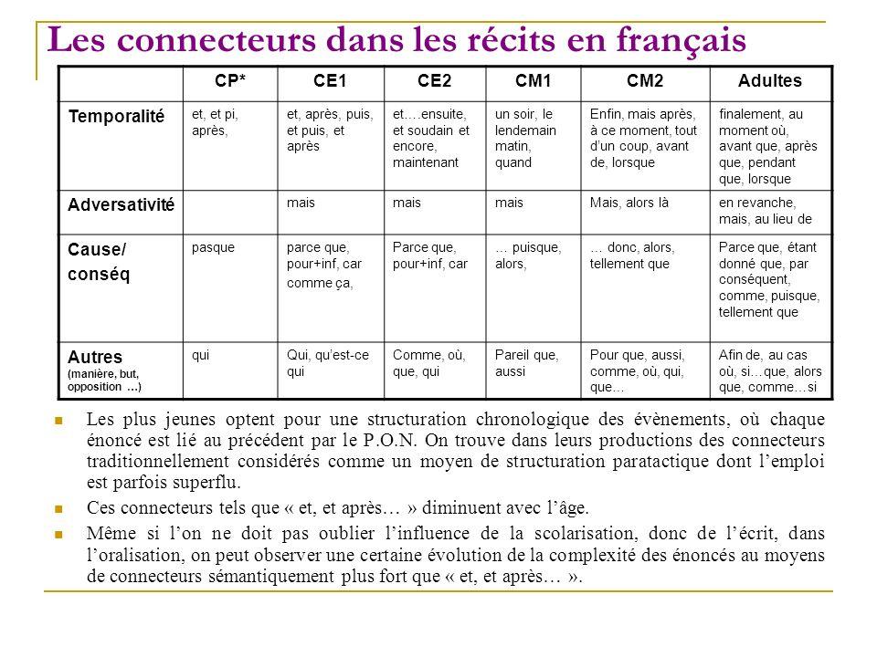 Les connecteurs dans les récits en français