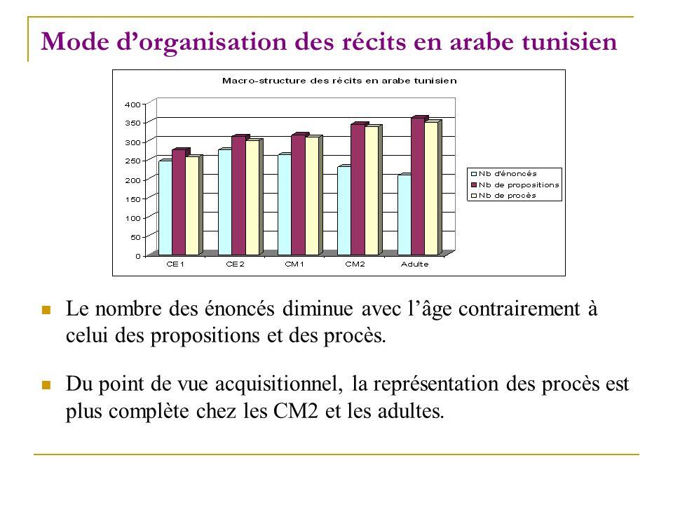 Mode d'organisation des récits en arabe tunisien