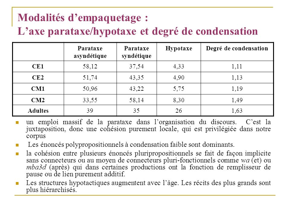 Modalités d'empaquetage : L'axe parataxe/hypotaxe et degré de condensation