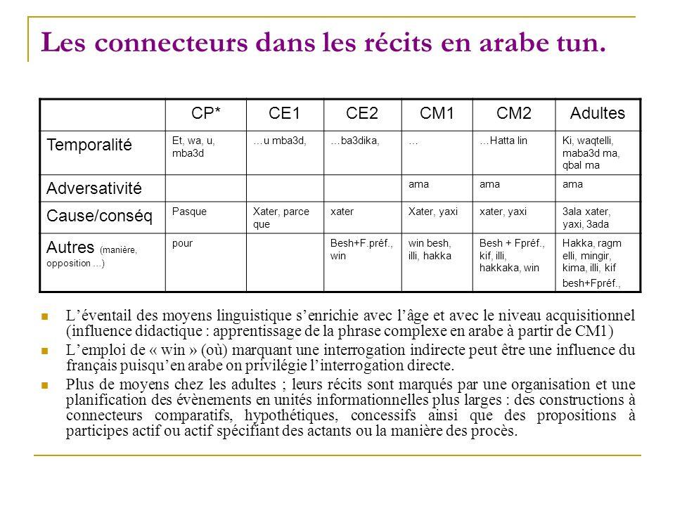 Les connecteurs dans les récits en arabe tun.