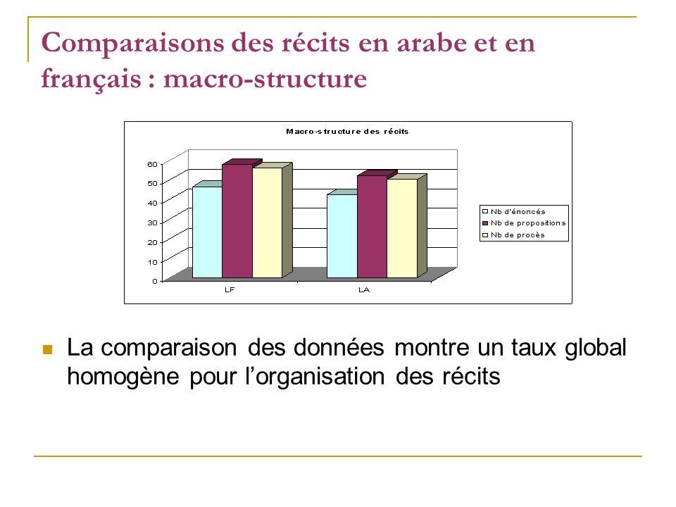 Comparaisons des récits en arabe et en français : macro-structure