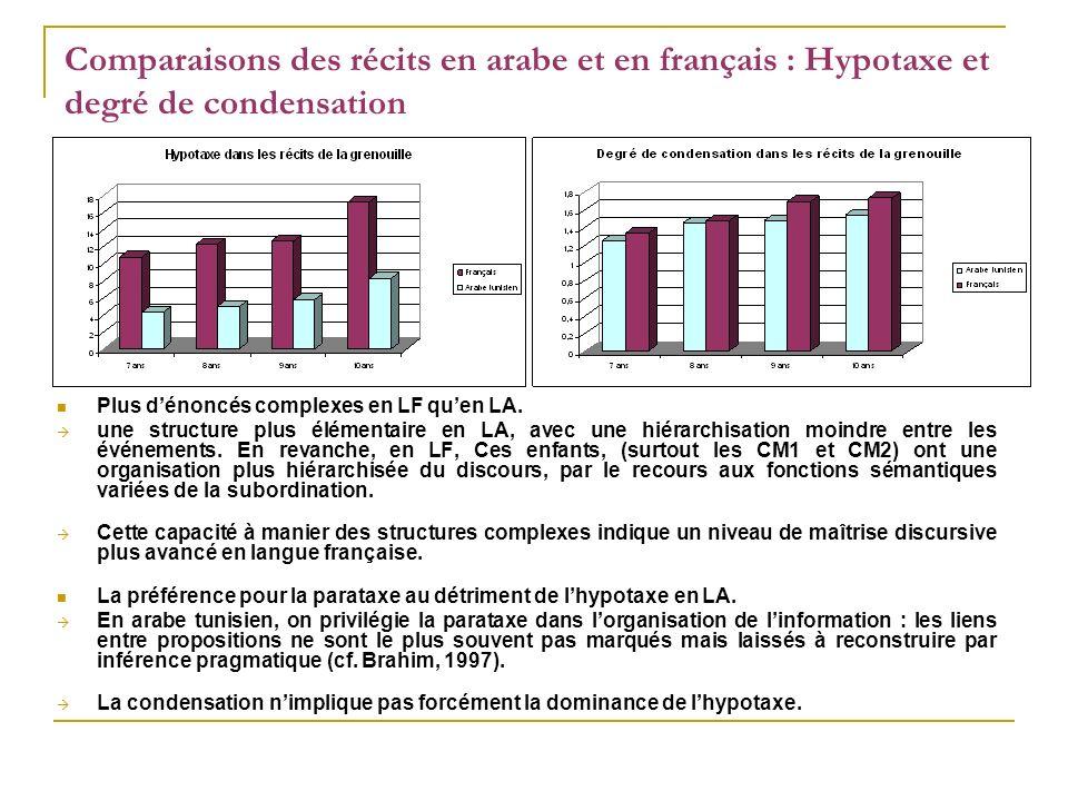 Comparaisons des récits en arabe et en français : Hypotaxe et degré de condensation