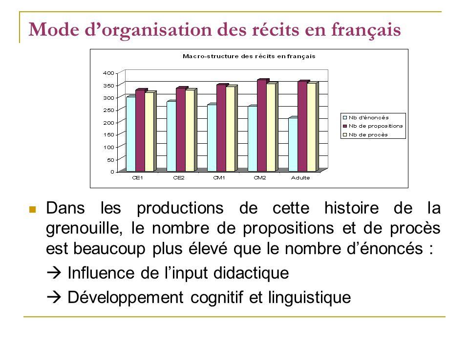 Mode d'organisation des récits en français