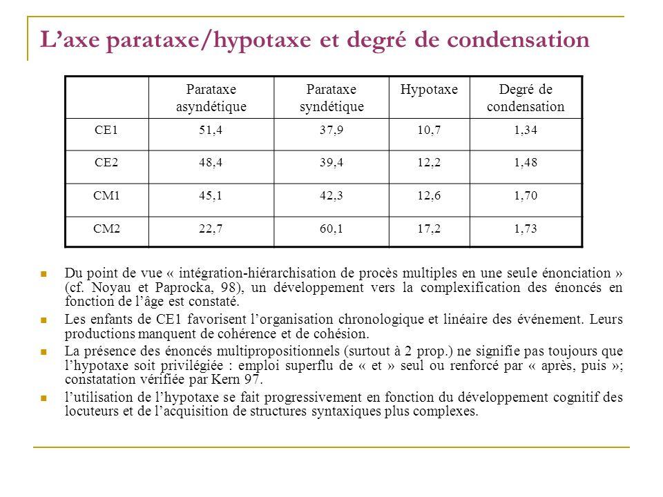 L'axe parataxe/hypotaxe et degré de condensation