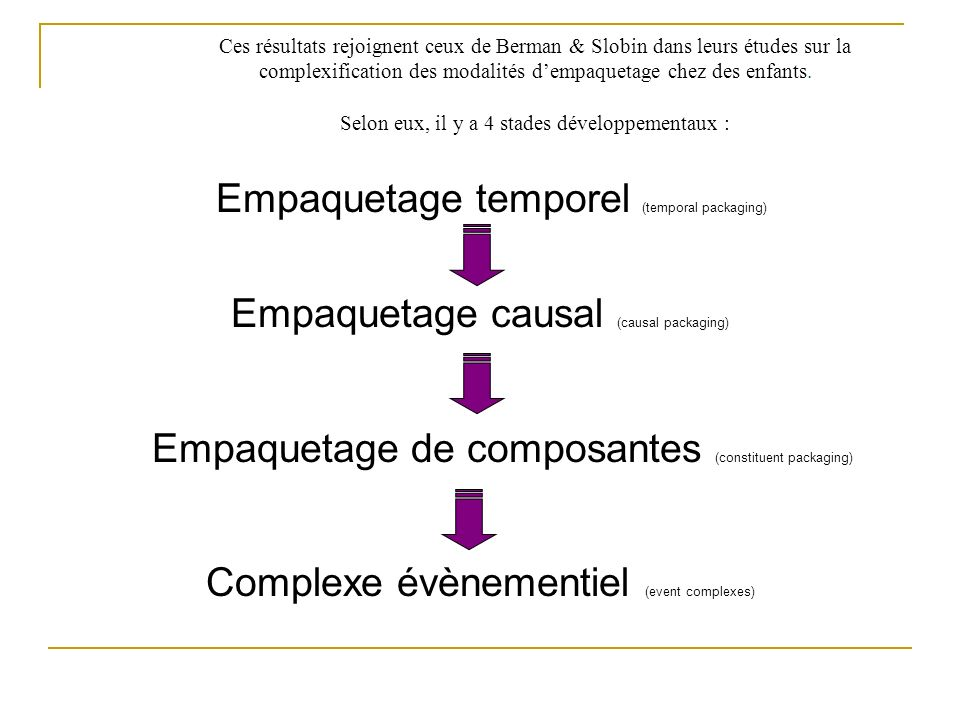 Empaquetage temporel (temporal packaging)