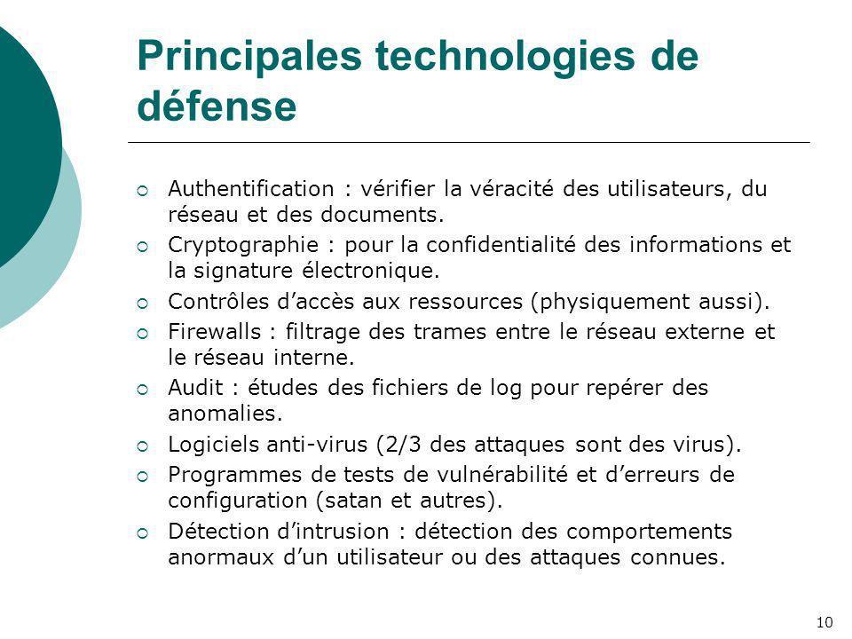 Principales technologies de défense