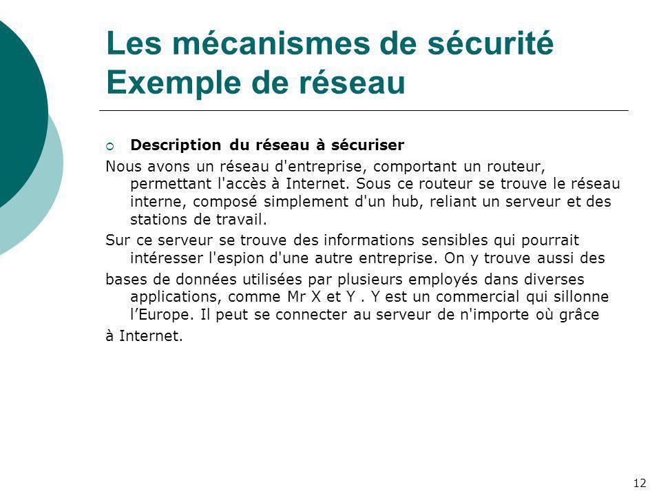 Les mécanismes de sécurité Exemple de réseau