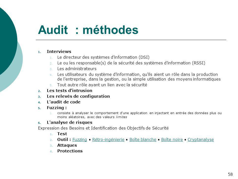 Audit : méthodes Interviews
