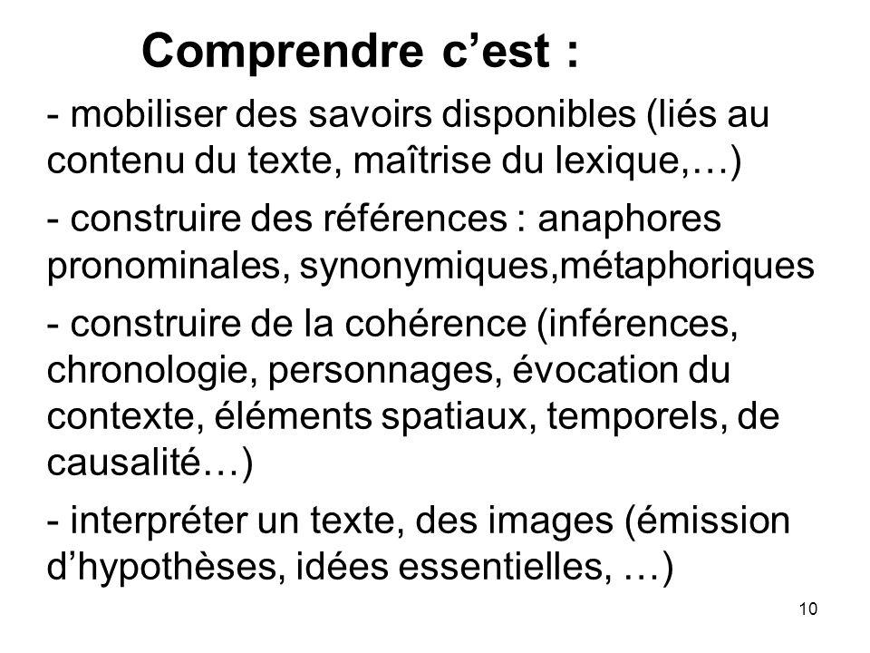Comprendre c'est : - mobiliser des savoirs disponibles (liés au contenu du texte, maîtrise du lexique,…) - construire des références : anaphores pronominales, synonymiques,métaphoriques - construire de la cohérence (inférences, chronologie, personnages, évocation du contexte, éléments spatiaux, temporels, de causalité…) - interpréter un texte, des images (émission d'hypothèses, idées essentielles, …)