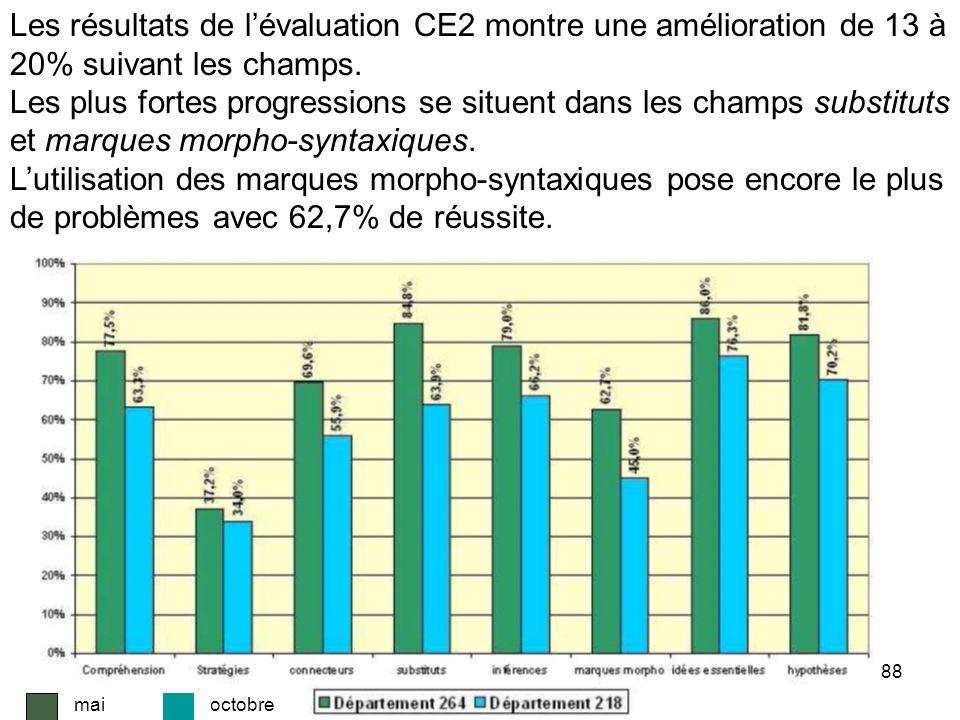 Les résultats de l'évaluation CE2 montre une amélioration de 13 à 20% suivant les champs.