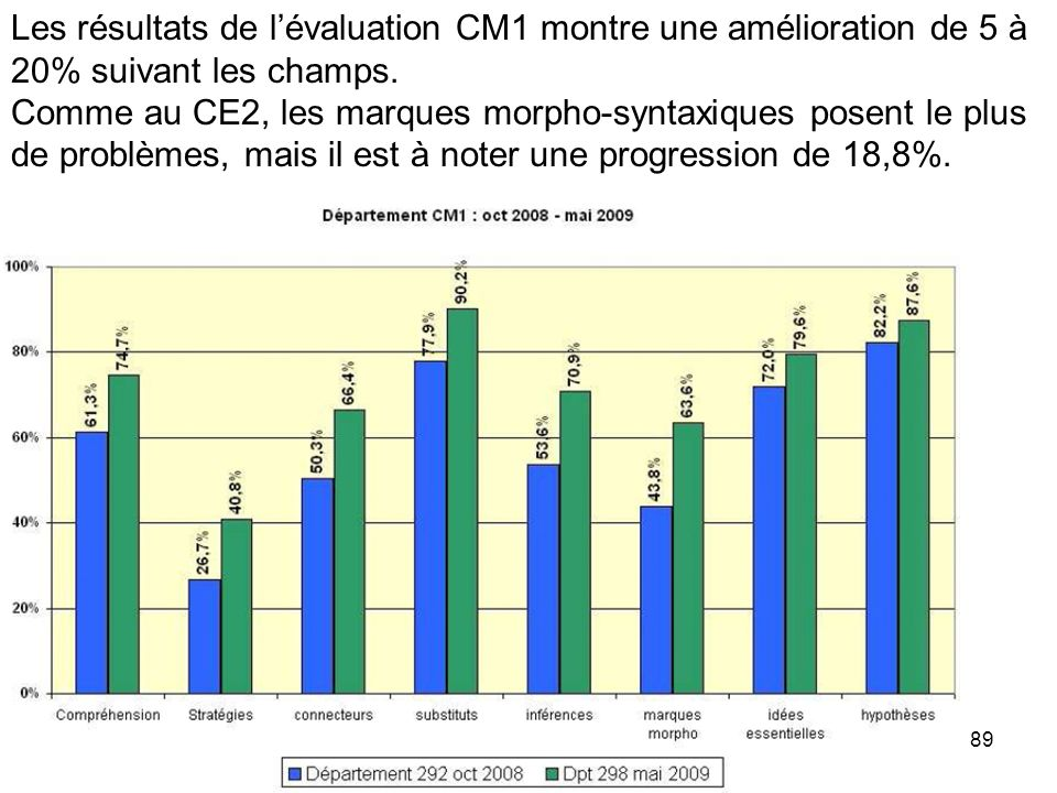 Les résultats de l'évaluation CM1 montre une amélioration de 5 à 20% suivant les champs.