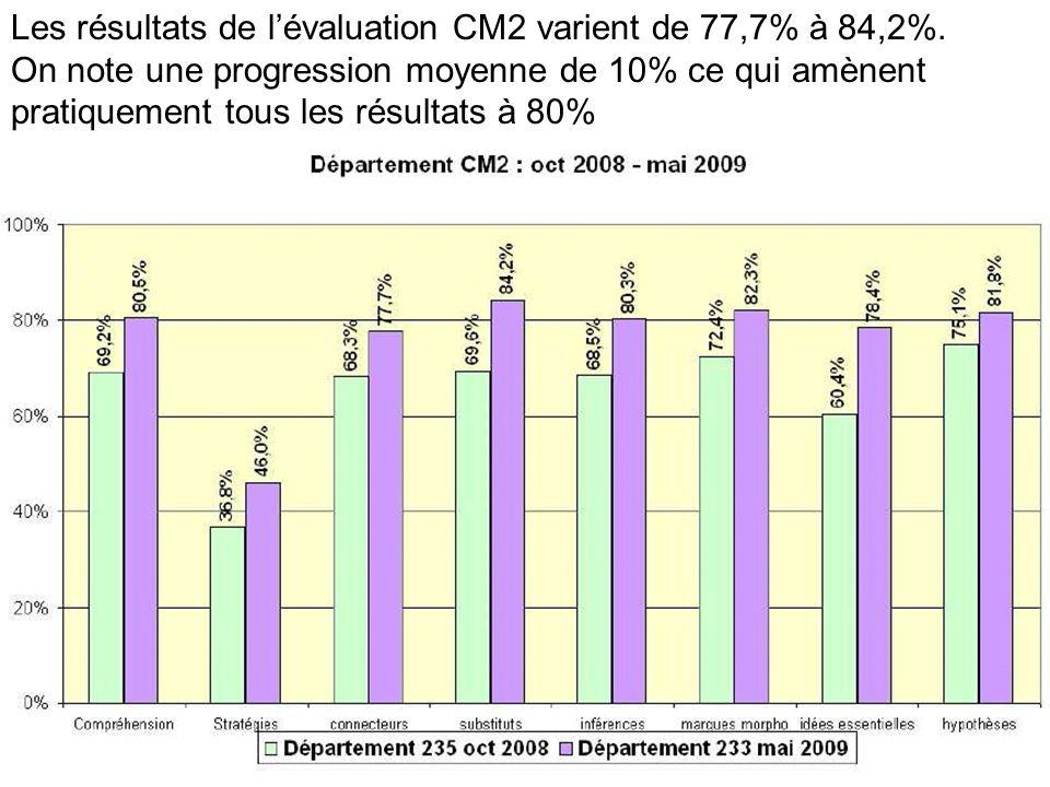 Les résultats de l'évaluation CM2 varient de 77,7% à 84,2%.