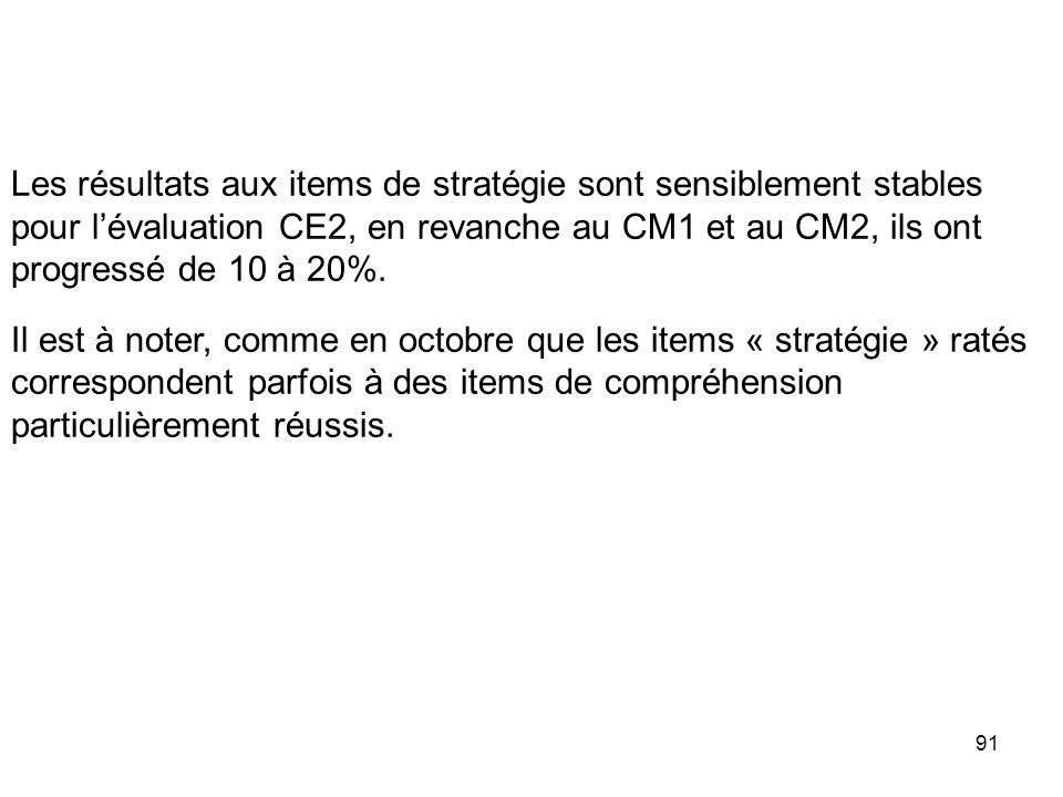 Les résultats aux items de stratégie sont sensiblement stables pour l'évaluation CE2, en revanche au CM1 et au CM2, ils ont progressé de 10 à 20%.