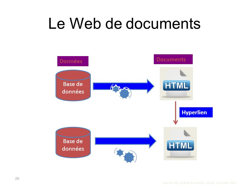 Le Web de documents Documents Données Base de données Hyperlien