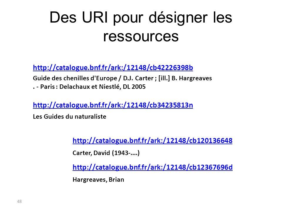 Des URI pour désigner les ressources