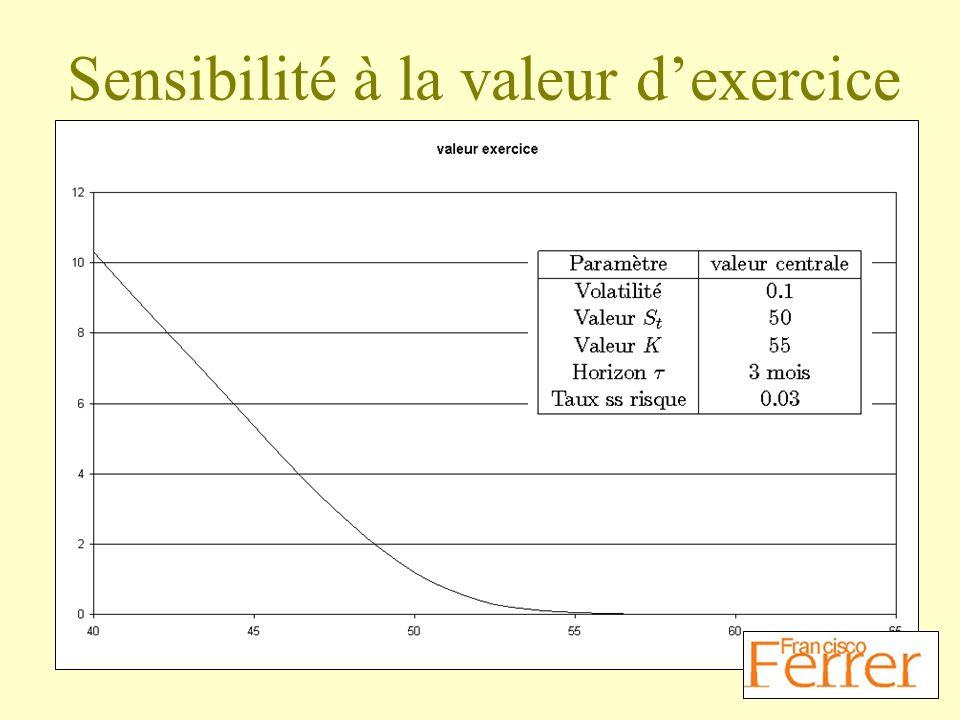Sensibilité à la valeur d'exercice
