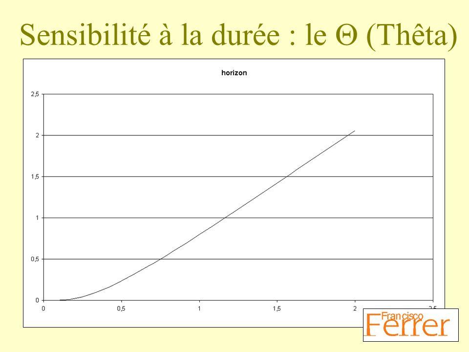 Sensibilité à la durée : le Q (Thêta)