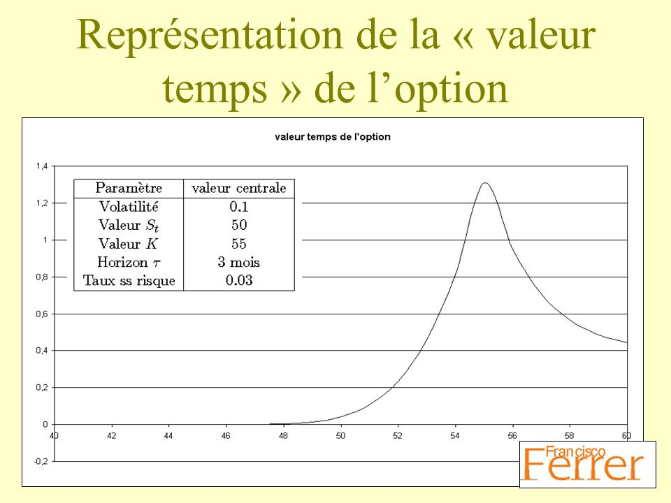Représentation de la « valeur temps » de l'option