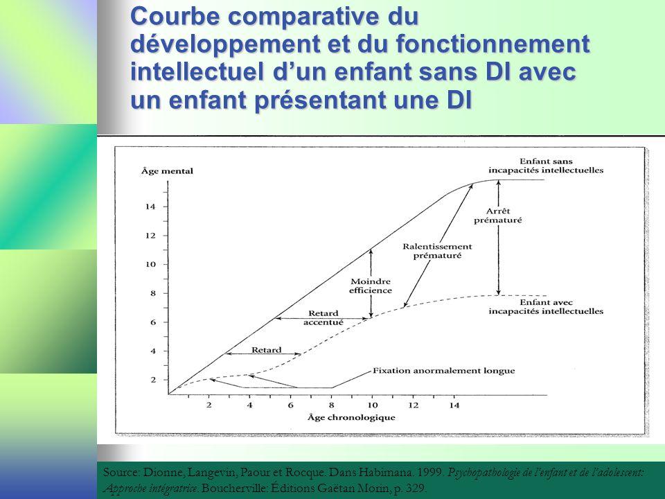 Courbe comparative du développement et du fonctionnement intellectuel d'un enfant sans DI avec un enfant présentant une DI