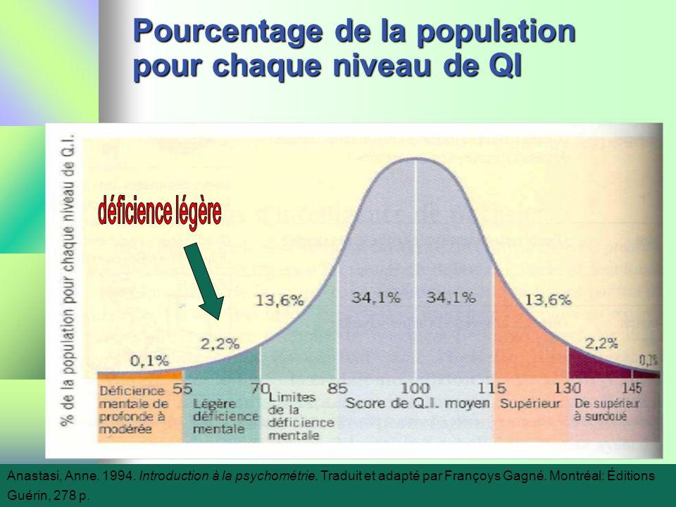 Pourcentage de la population pour chaque niveau de QI