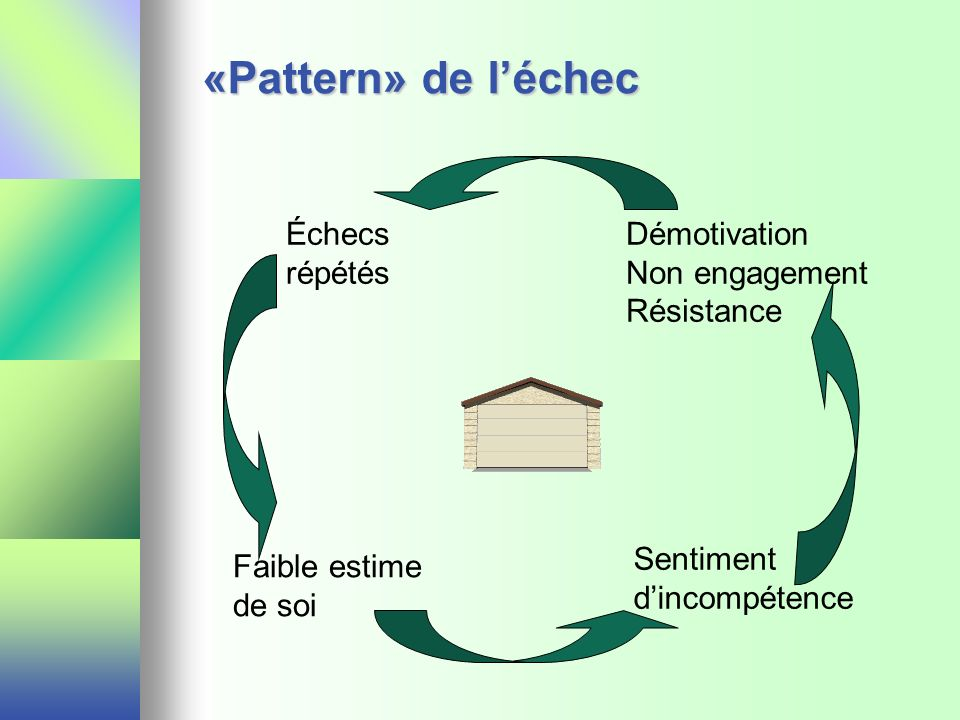 «Pattern» de l'échec Échecs répétés Démotivation Non engagement